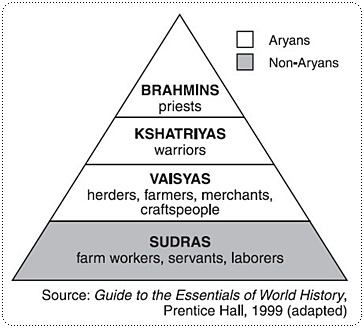 india caste system pyramid, photo courtesy of Guide to the Essentials of World History